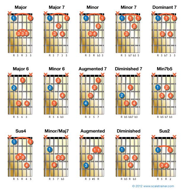 A-Chords_15-Chords