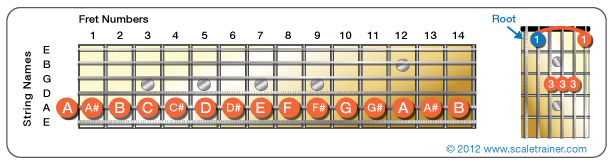 A-Chords_String-Diagram