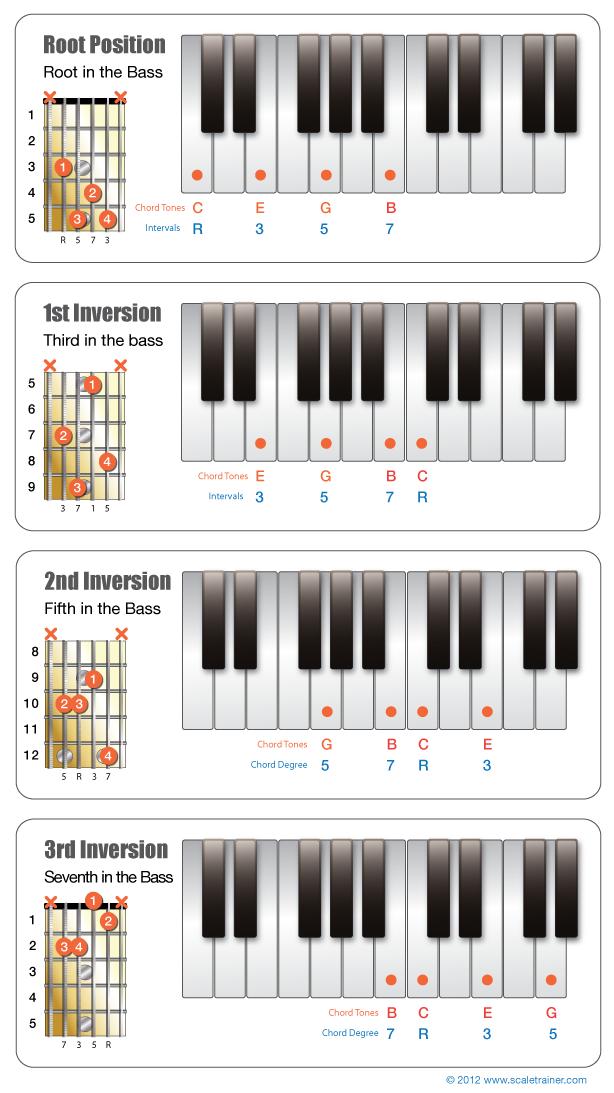 Inversions_Major-Chord